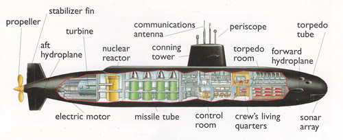 parts of a submarine diagram miata wiring action