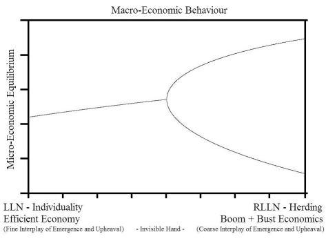 Macro-Economic Behaviour -1