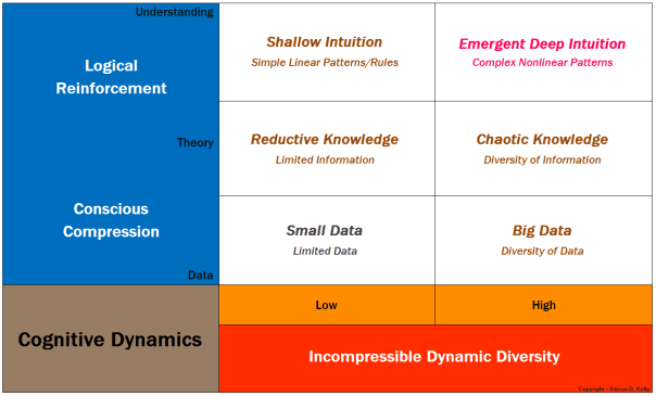 Matrix of Cognitive Dynamics