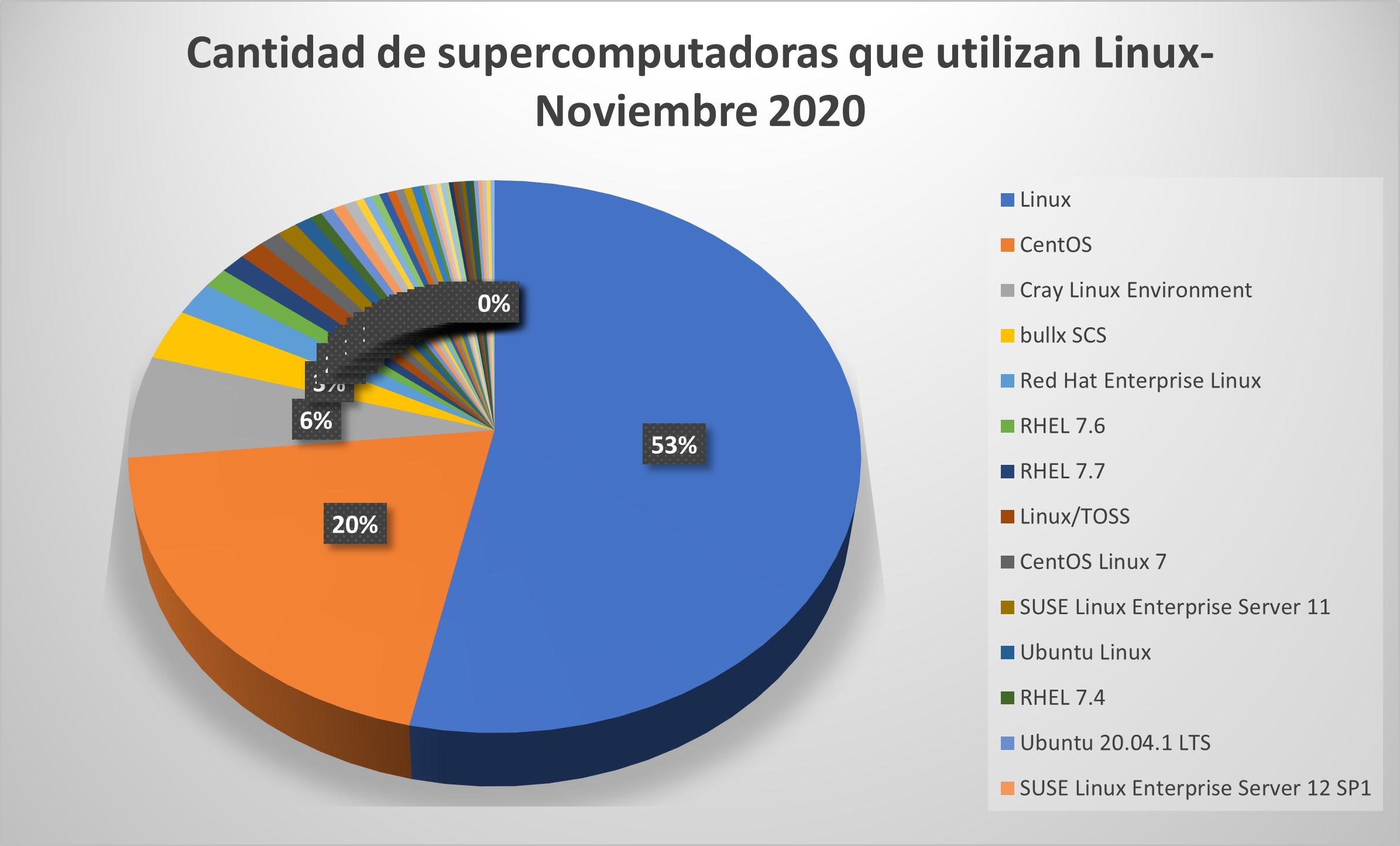 Top 10 de las distribuciones de Linux más populares en el primer bimestre del 2021