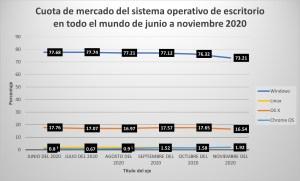 Ilustración 5: Cuota de mercado del sistema operativo de escritorio en todo el mundo de junio a noviembre 2020(StatCounter Global Stats, 2021).