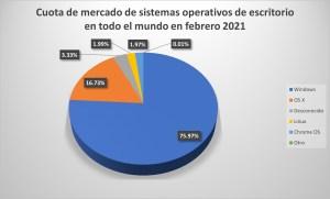 Ilustración 6: Cuota de mercado de sistemas operativos de escritorio en todo el mundo en febrero 2021(StatCounter Global Stats, 2021).