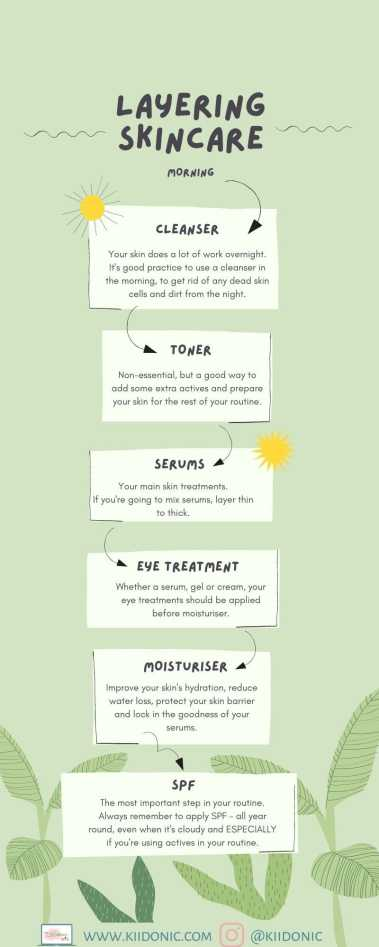 Layering skincare infographic for the morning