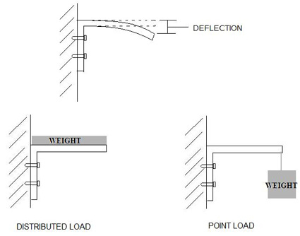Beam Deflection on Steel Plate