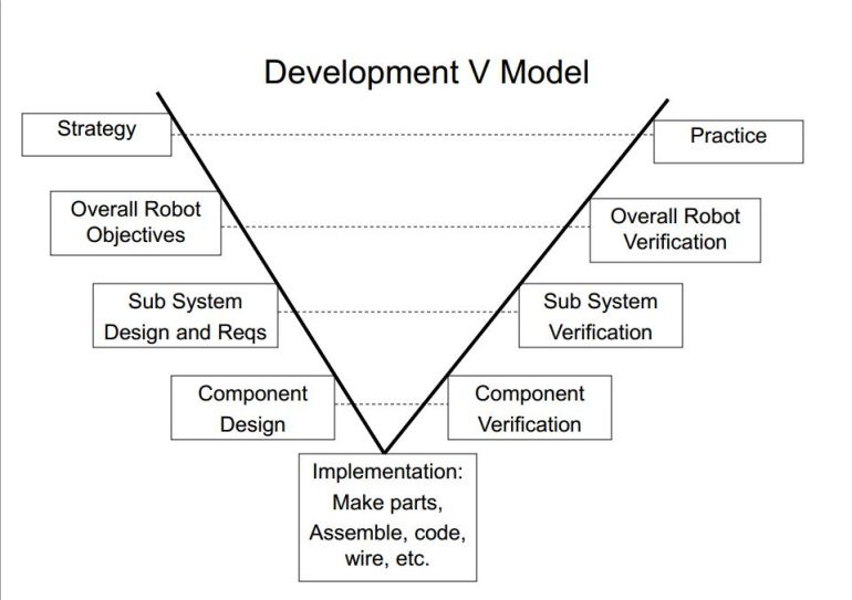 Robot Development Model