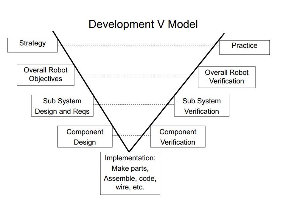 Robot Development Model