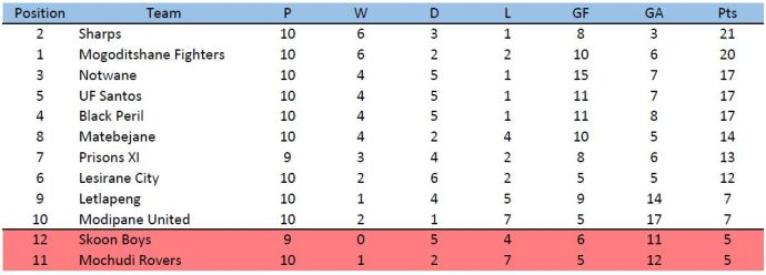 Debswana First Division South League table