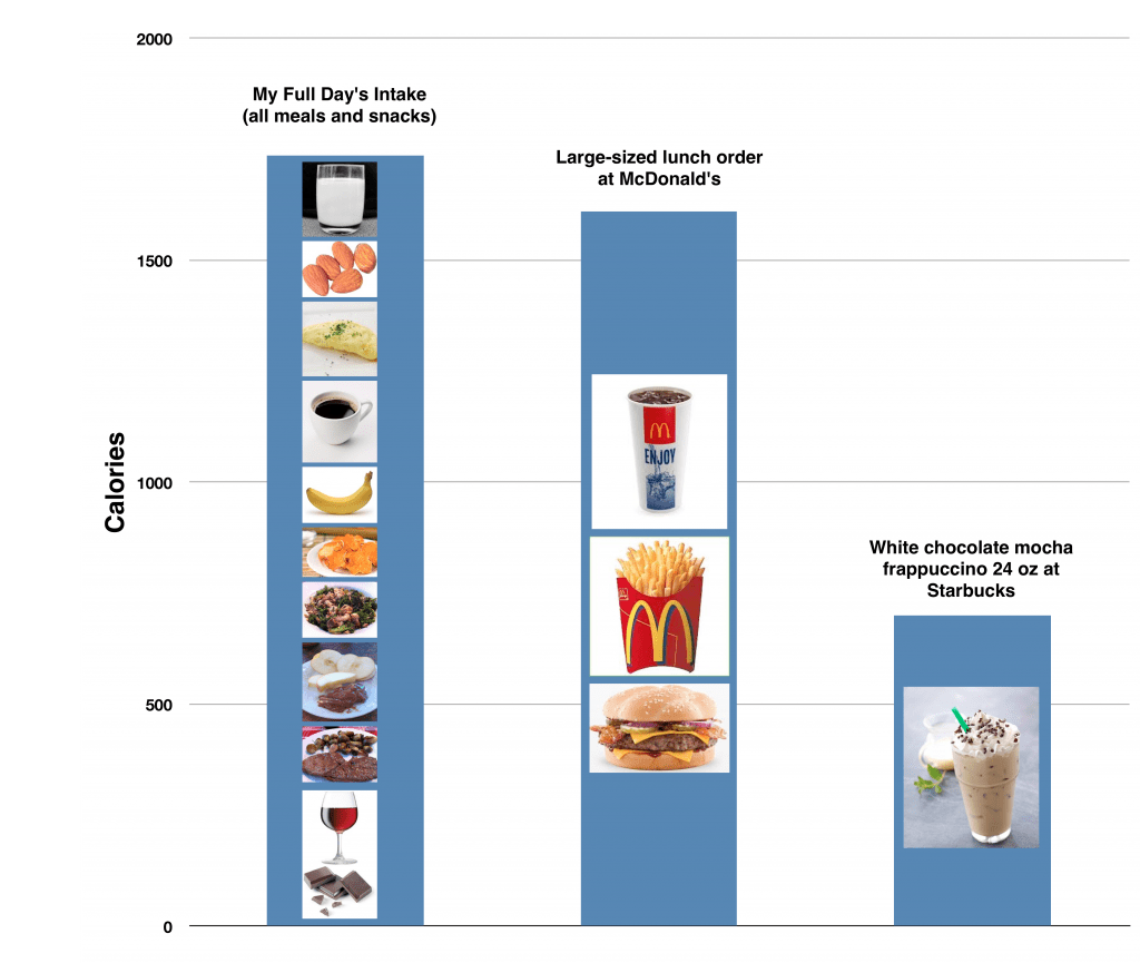 Your Choice One Fast Food Meal Or A Full Day Of Meals