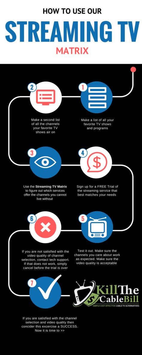 How to Use the Stream TV Matrix