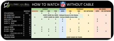 5 Ways To Watch Football Without Cable Tv