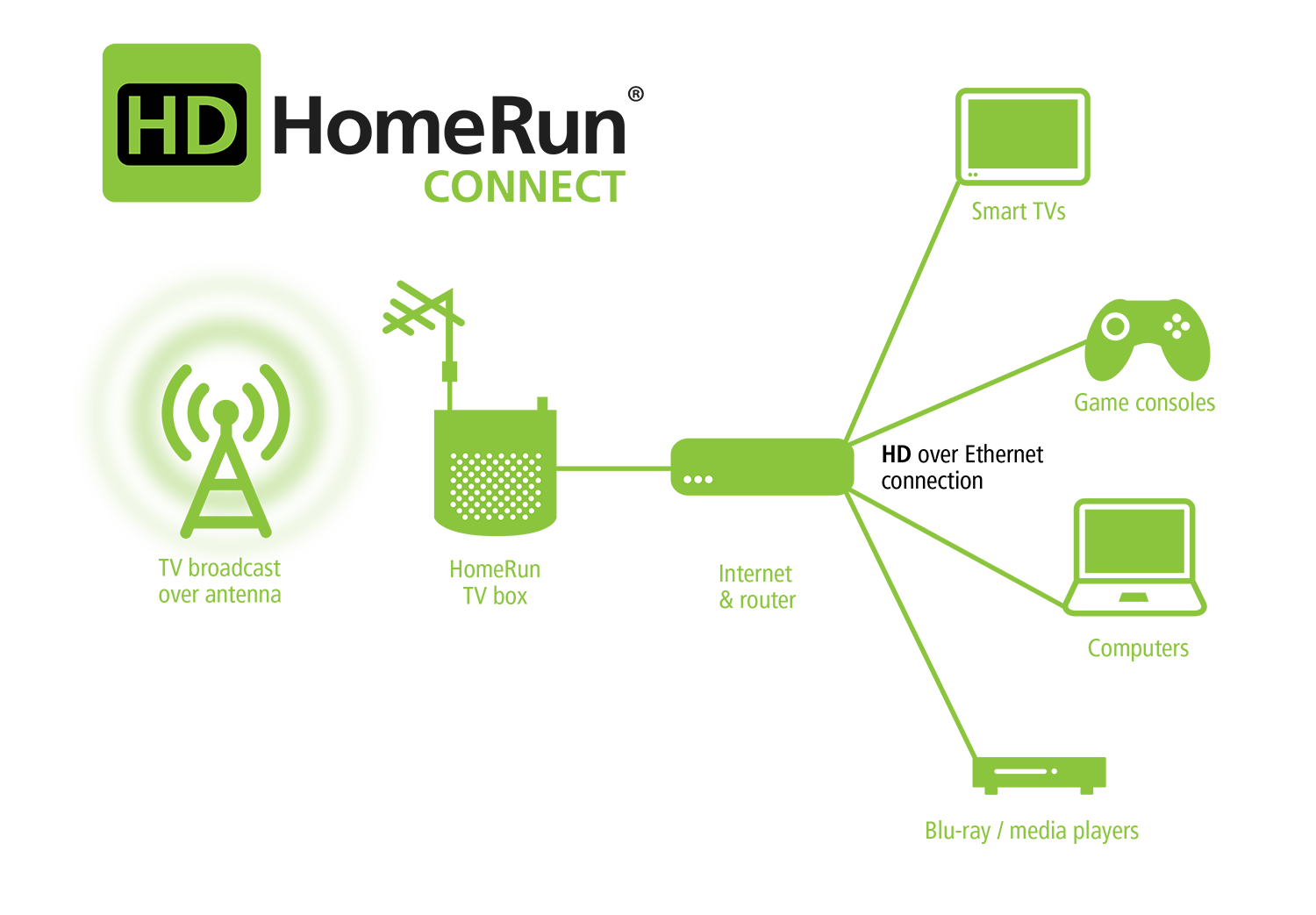 How To Connect Multiple Tvs Your Ota Antenna Killthecablebill Sky Tv Wiring Diagram Hdhomerun