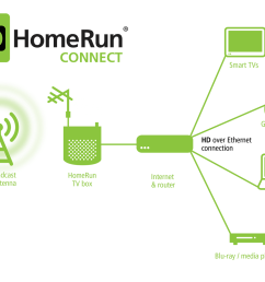 hdhomerun connect diagram [ 1500 x 1043 Pixel ]