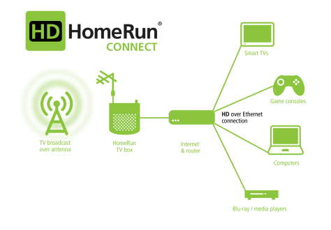 HDHomeRun Connect diagram