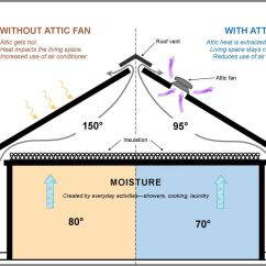 Winter In Space Diagram Ibanez Rg7321 Wiring Reminder An Attic Fan Is A Great Energy Saving