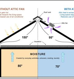 benefits of an attic fan 3 [ 1200 x 857 Pixel ]