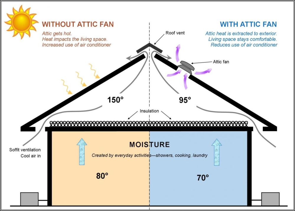 medium resolution of attic fan diagram circuit simple wiring schema exhaust fan duct installation attic fan diagram