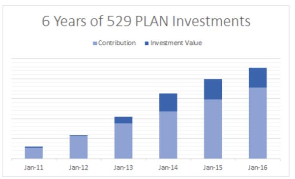529_Plan_Results_2016