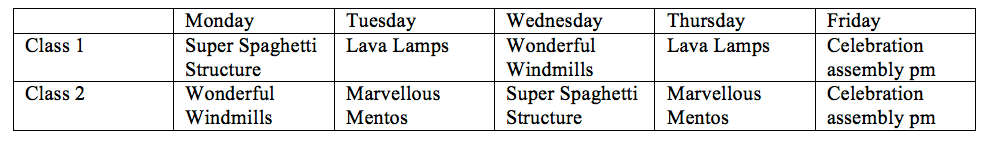 Timetable for Science Week : 3rd March – 7th March
