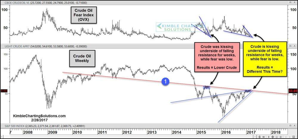medium resolution of crude oil kissing underside of resistance for weeks