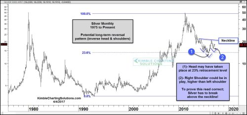 small resolution of silver hit the 1979 highs in 2011 double topped and then proceed to create a series of lower highs and lower lows the decline took silver down to its 23