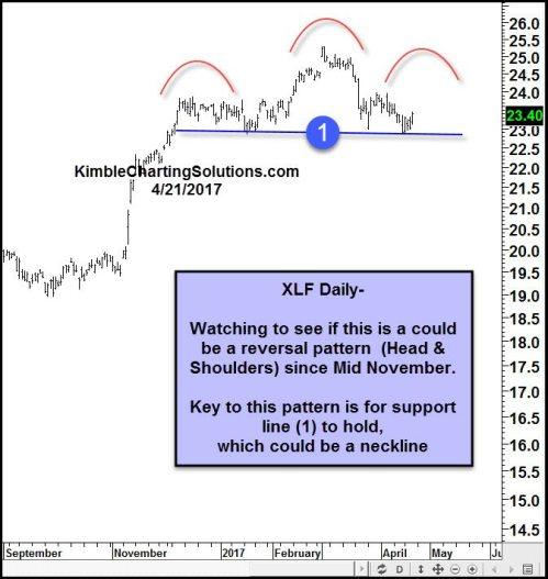 Financials (XLF) Daily