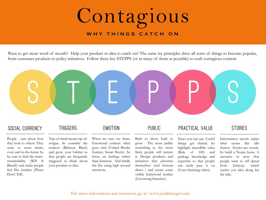 Contagious Why Things Catch On summary STEPPS
