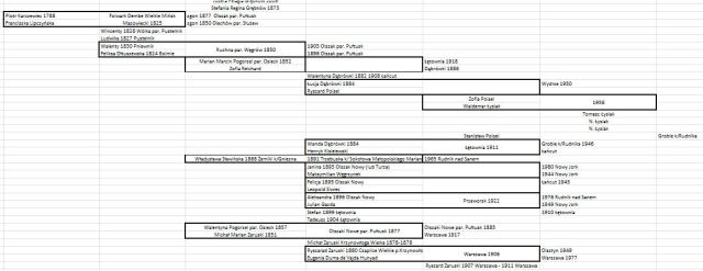 Jak zapisać drzewo genealogiczne w Excelu