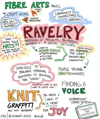 Fibre Arts Session, visualization
