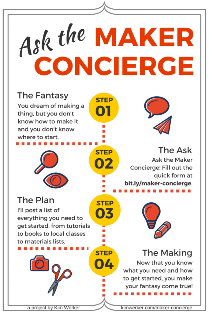 The Maker Concierge will give you a plan for how to start making something you don't know how to make! Tutorials, classes, books, and more. It's free!