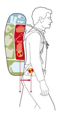 Egal ob Erwachsene oder Kinder: Ein Rucksack muss optimal gepackt sein, sonst wird er zur Qual.