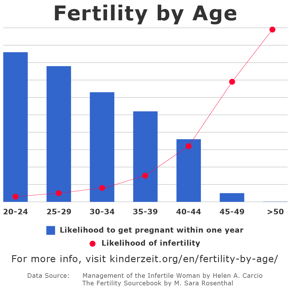 Chances Of Pregnancy After 45 Years Old - PregnancyWalls