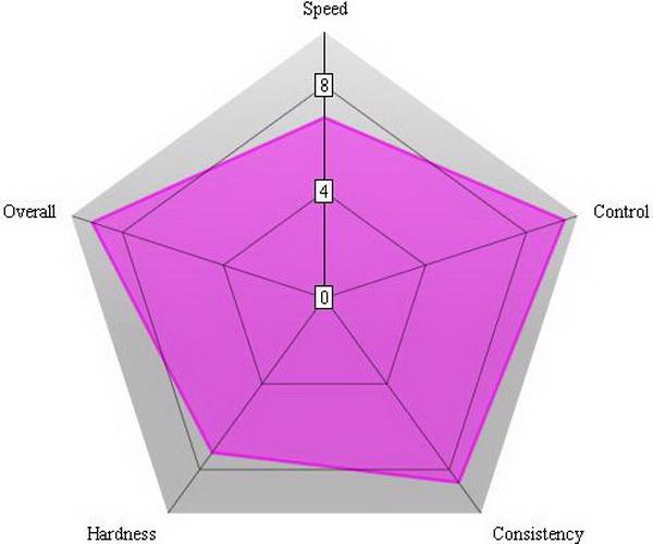 NSD_Chart