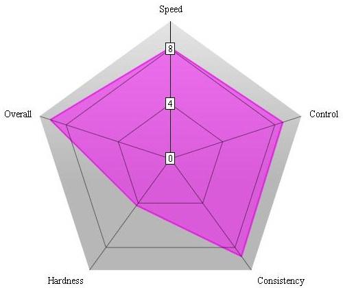 Nittaku_Violin_Chart