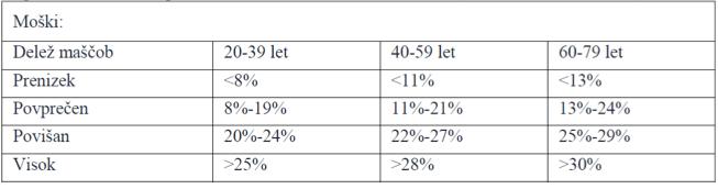 Tabela 2. Povprečni delež maščob v telesu za moške (ACSM Guidelines, 2002)