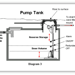 Septic Pump Float Switch Wiring Diagram Single Pickup Electric Guitar How The System Works - King County