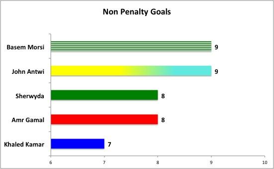 Non penalty goals