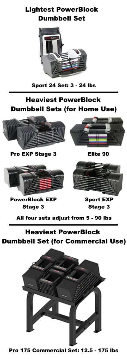 Diferentes modelos de mancuernas PowerBlock, incluidos los juegos más livianos y pesados
