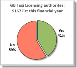 Pie chart of S167 intent for Great Britain. Yes (Green): 41% No (Red): 59%.