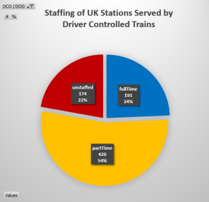 Pie chart. Full time: 191 / 24%. Part time: 420 / 54%. Unstaffed: 174 / 25%.