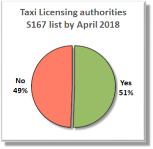 Pie chart: Taxi licensing authorities S167 list by April 2018 - No: 49% Yes: 51%