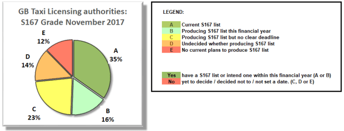 Pie chart: S167 grade of authorities, November 2017