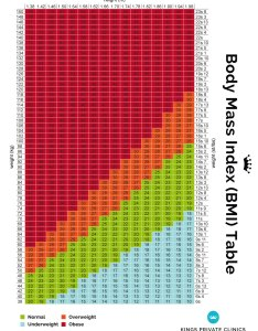 Bmi index chart also for men  women weight table rh kingsweightlossclinics