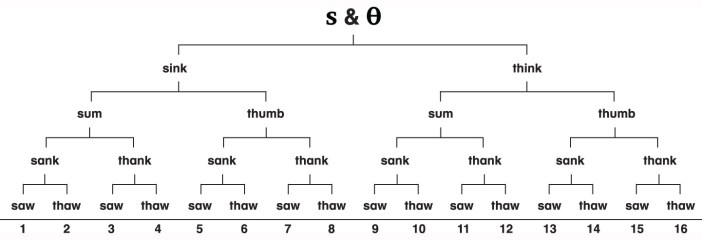 Pronunciation Pyramid Kinney Brothers Publishing