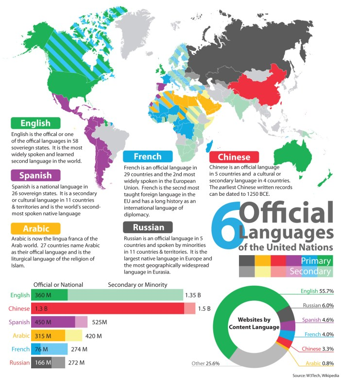 six official languages of the United Nations