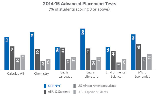 AP-2-results-15