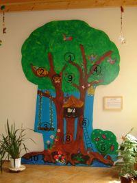 Der Leitbild-Baum