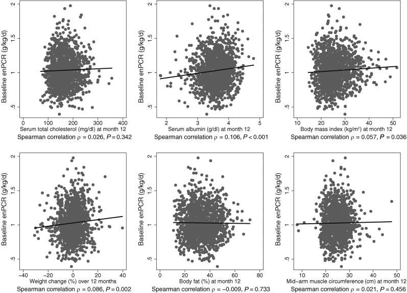 Associations of Dietary Protein and Energy Intakes With