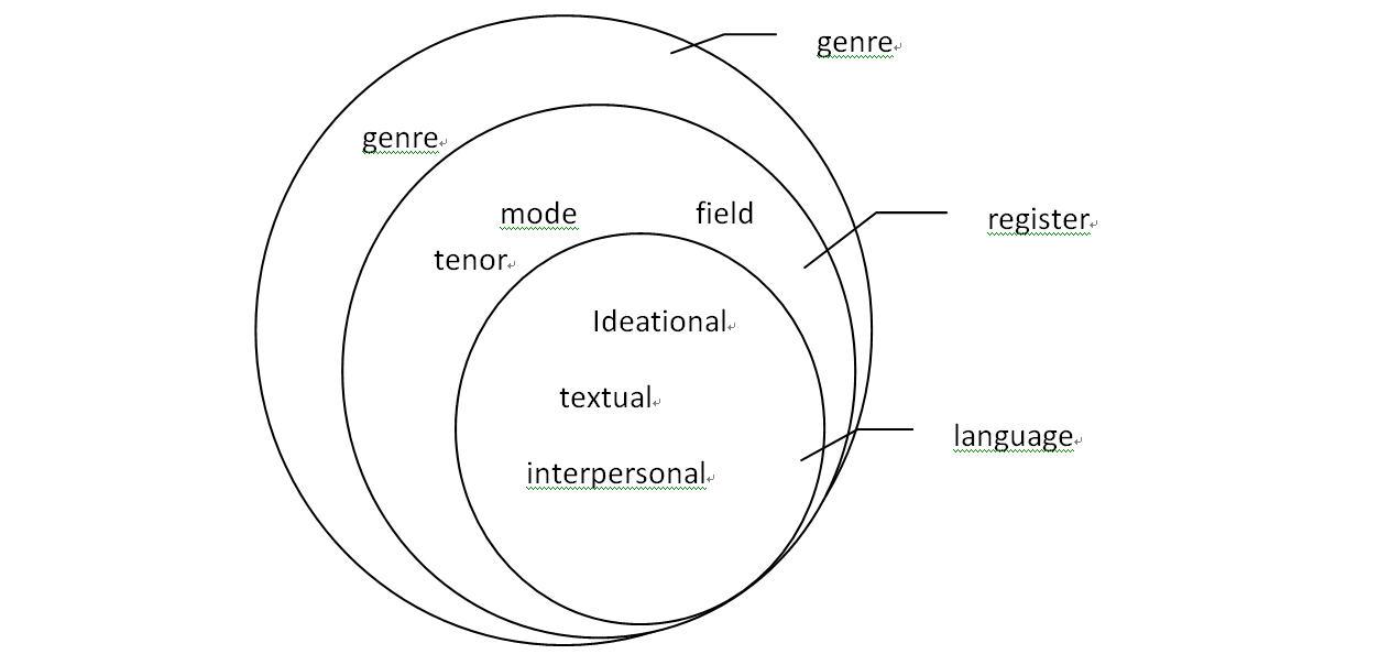 Genre-based Approach