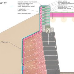 Structure Of The Earth Diagram Ford Generator Wiring Earthships | Kirk Nielsen