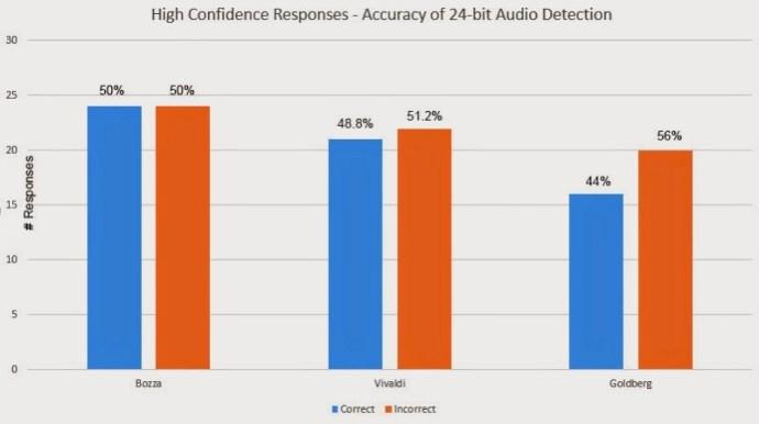 High_Confidence_Responses.jpg